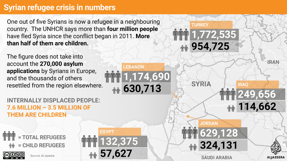 Syria civil war has created biggest refugee crisis in a generation, according to UNHCR