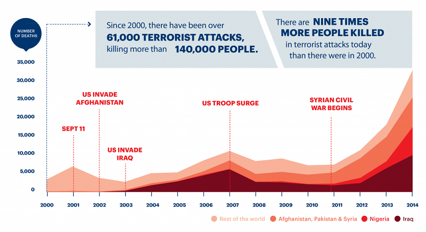 Since 2000 there have been over 61,000 terrorist attacks, killing more than 140,000 people according to Global Terrorism Index 2015
