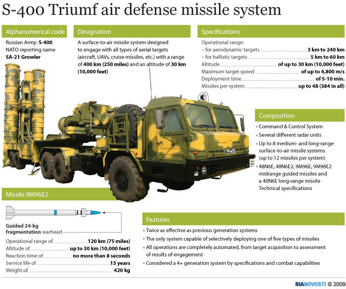 S400-Missile-Air-Defense-System