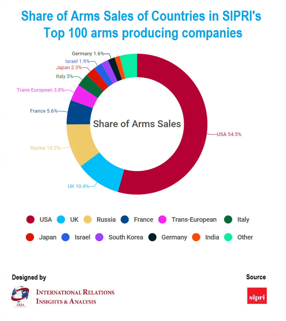 Western firms lead global arms sales: Report | IRIA News