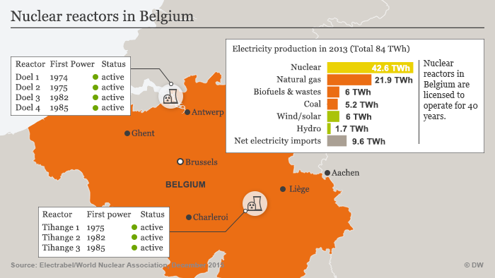 Nuclear reactors in Belgium
