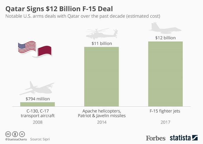 Infograph US Qatar arms deal