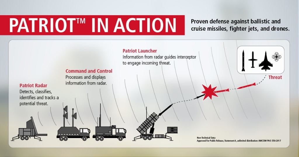 Missiles. Drones. Enemy aircraft. Patriot can see and stop them all. Courtesy: Raytheon