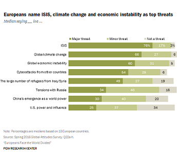 Europeans name ISIS, climate change and economic instability as top threats