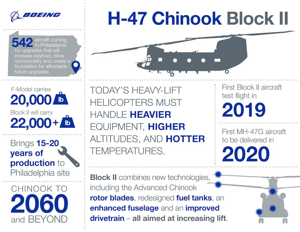 ch47-block-ii-infographic-page-001